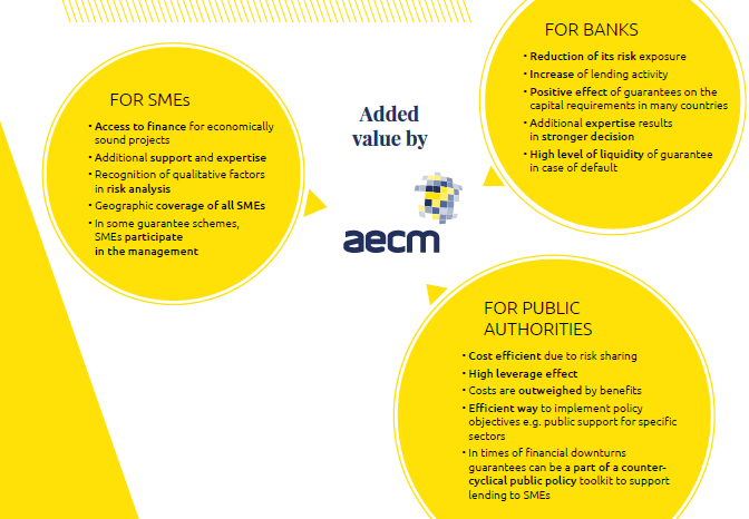 diagram illustrating the benefits of a guarantee for SMEs Banks and Public institutions